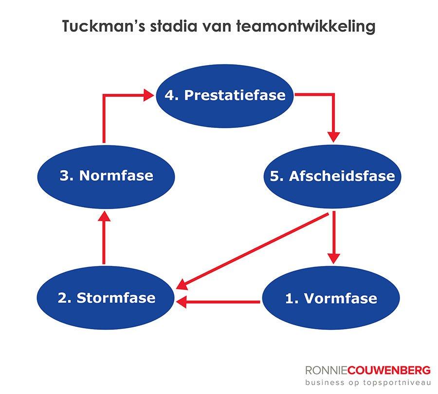 Tuckman's stadia van teamontwikkeling