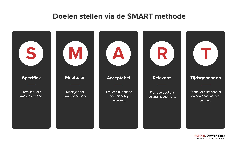 Doelen stellen via SMART methode